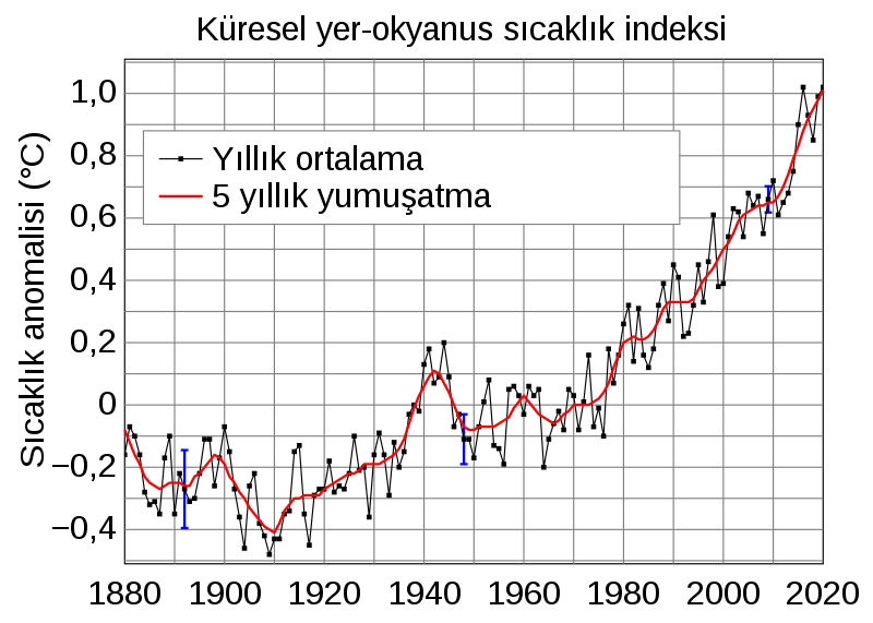 Dosya:Global Temperature Anomaly.svg